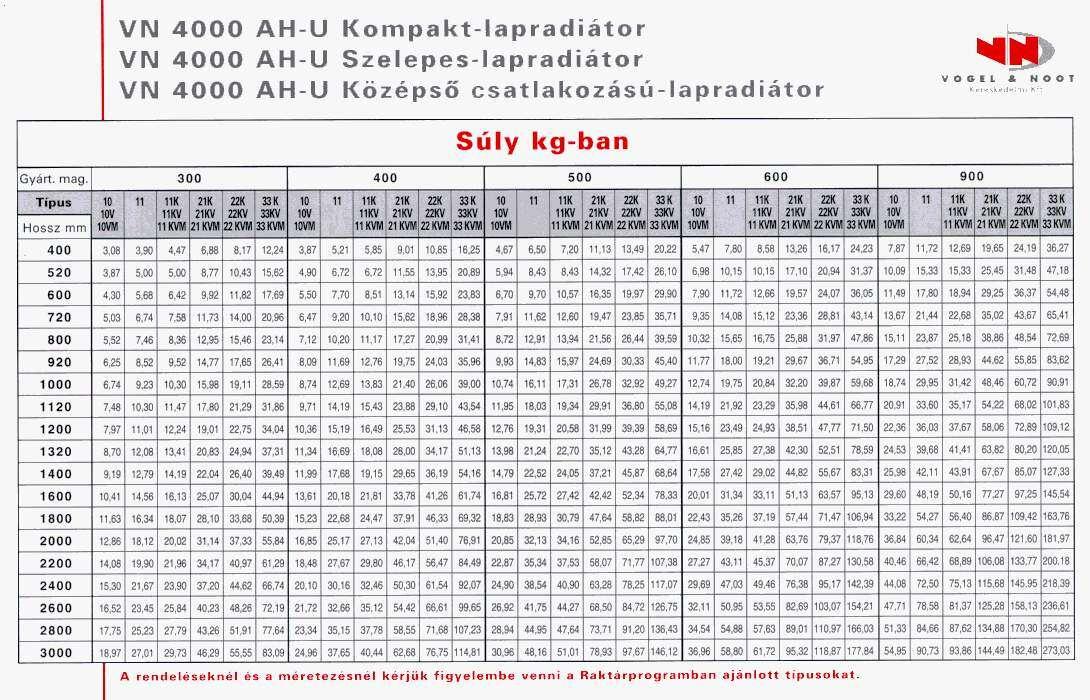 korrekciós táblázatok